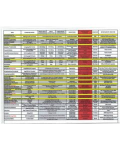 Medical Reference Card